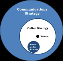 comms planning and strategy
