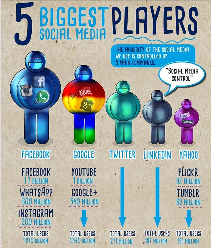 Who owns our social media_2
