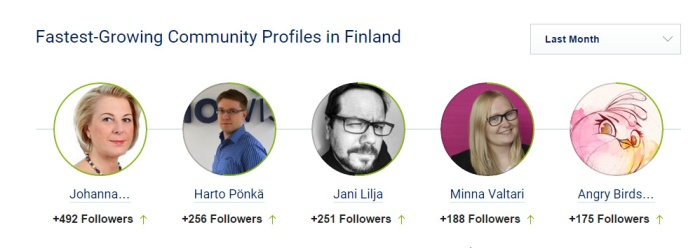 Socialbakers Twitter tammikuu 2015_fastest growing community profiles Finland