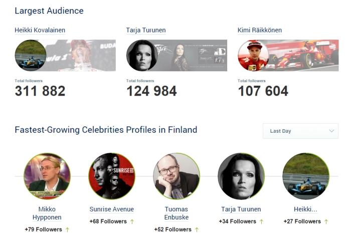 Socialbakers Twitter tilastoa joulukuu 2014_fastest growing celebs Finland