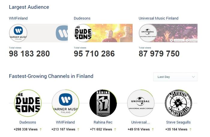 Socialbakers YouTube tilastoa joulukuu 2014