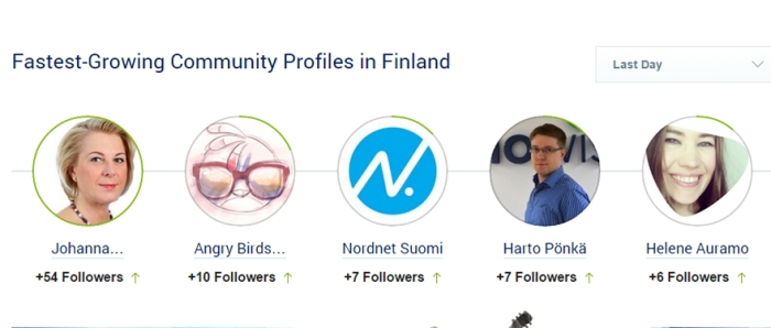 Socialbakers_fastest growing community profiles Finland 18122014