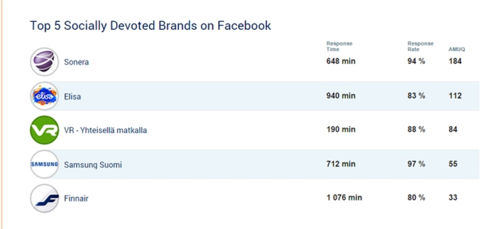 Socialbakers_Top 5 socially devoted brands on FB Finland Nov 2014