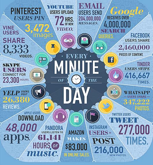 share each minute