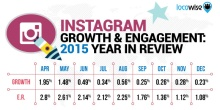 Instagram growth 2015