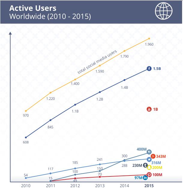 Stats Active users SocialMedia 2010_2015.jpg