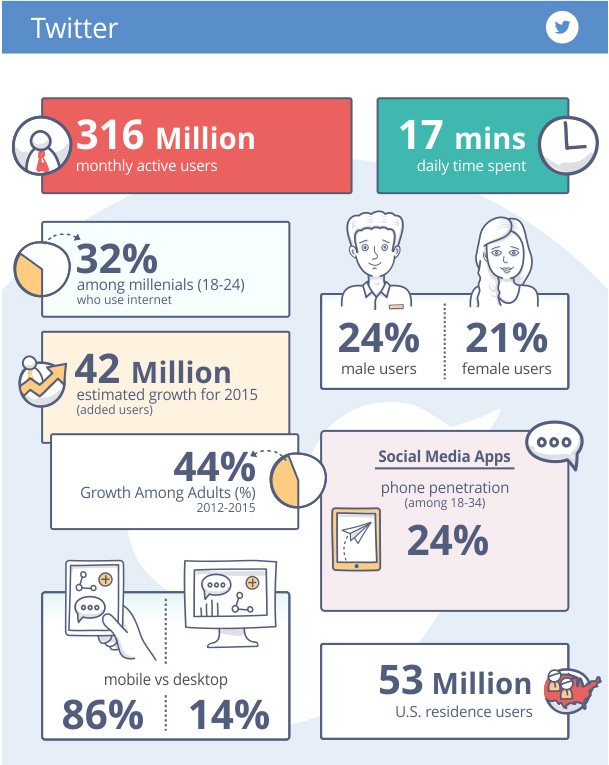 Stats Twitter 2016.jpg