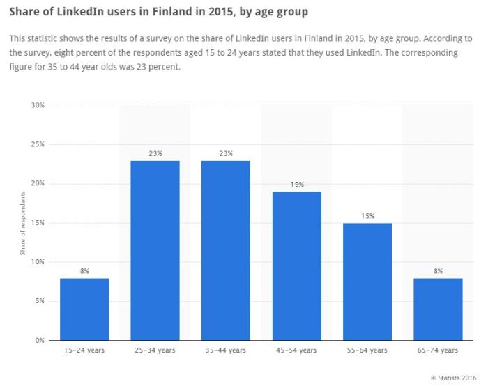 LinkedIn users Finland 2016