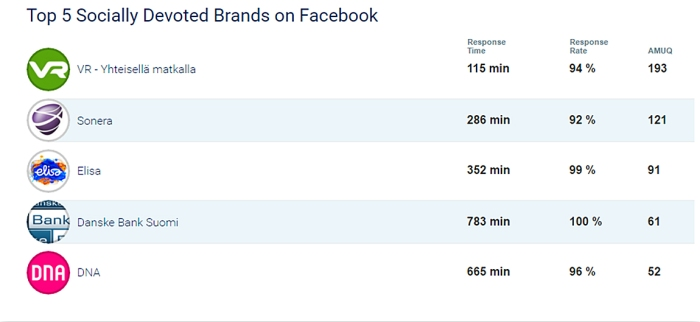 Someaspa_2_2016 Top socially devoted brands on FB Finland