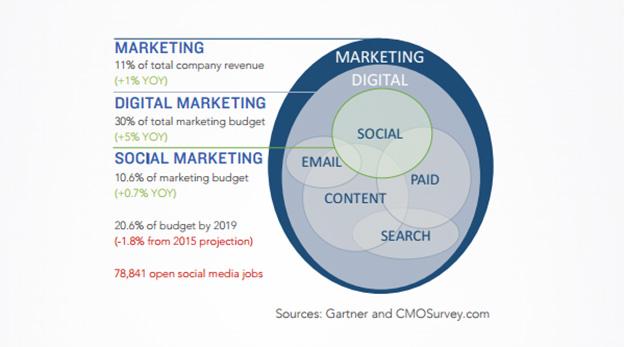 marketing digital social 2016.jpg