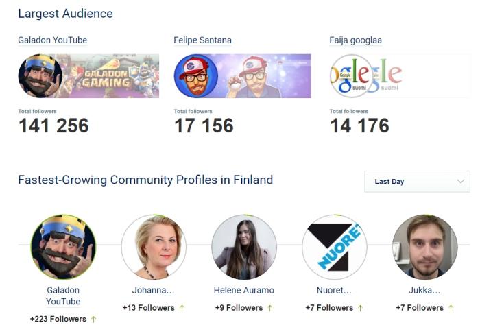 Socialbakers nopein kasvu Twitterissä.jpg