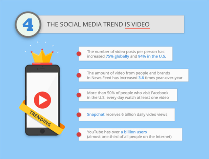the-social-media-trend-is-video