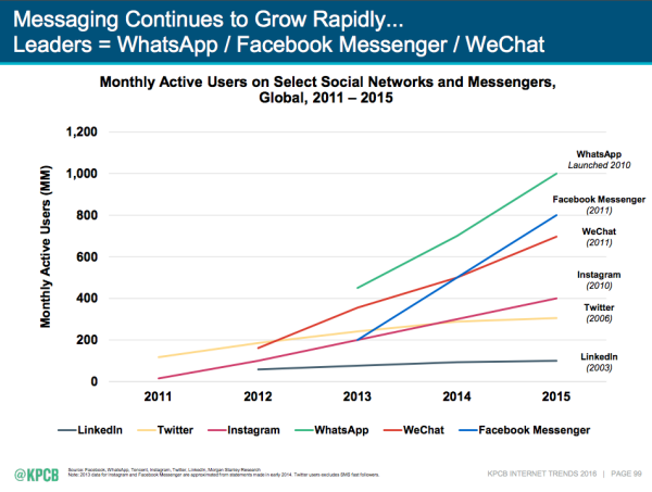 messaging continues to  grow rapidly.png