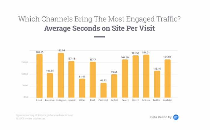 which channel brings the most engaged traffic